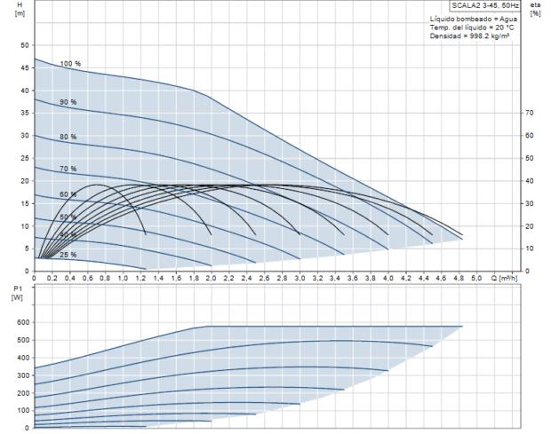 fabianisrl-grundfos-scala-2-3-45-curva